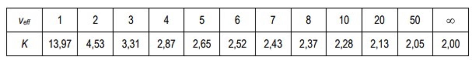 Tabela t-student.